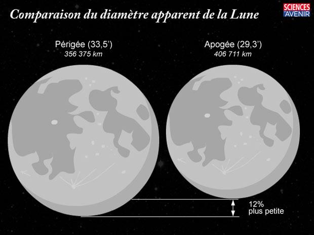 Variation maximale de la taille apparente de la lune entre 1800 et 2050 (source Sciences & Avenir)