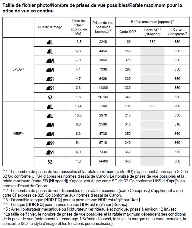 Le format HEIF chez Canon - Tableau des tailles de fichier JPEG Vs HEIF selon la qualité d'image (taille et compression)